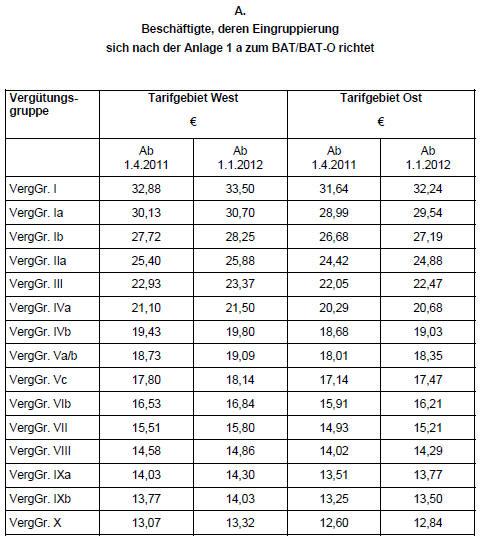 B3 tabelle ost ab 1 - Ig bau lohntabelle ...
